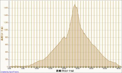 マイ アクティビティ 2011-07-09, 高度 - 距離
