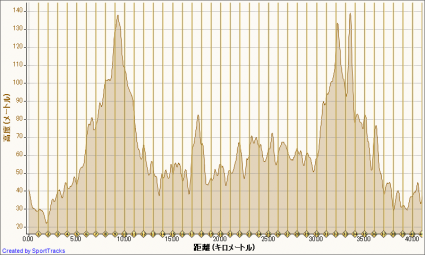 ランニング 2012-03-11, 高度 - 距離