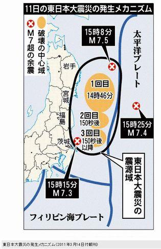 東日本大震災発生メカ ニズム