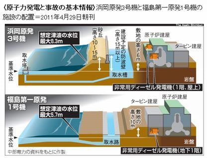 浜岡と福島の津波想定
