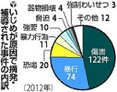 130221 読売