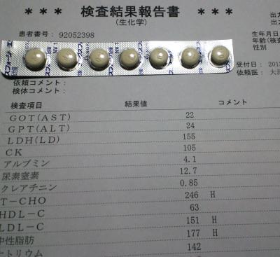 血液検査結果と新しい薬(25.3.21)