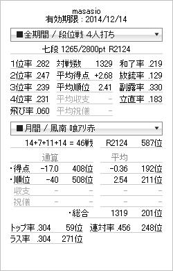 tenhou_prof_20141015.png