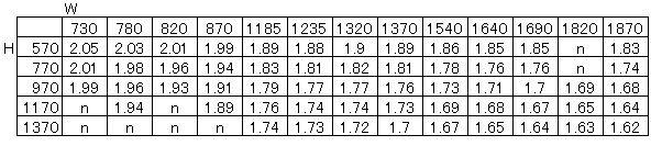 樹脂サッシサイズ別U値表