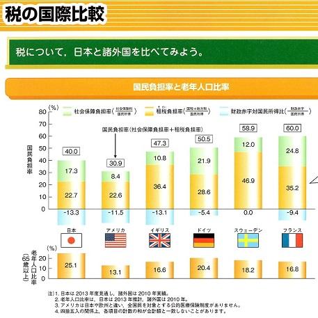 3 税の国際比較
