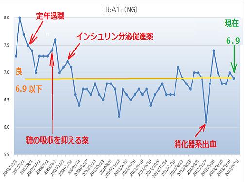 2 HbA1c縮小1