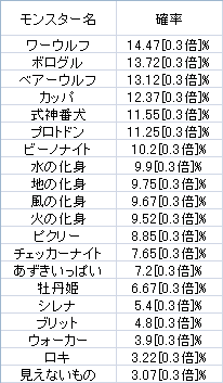 モンスター図鑑2