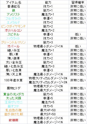 アイテム図鑑 その他