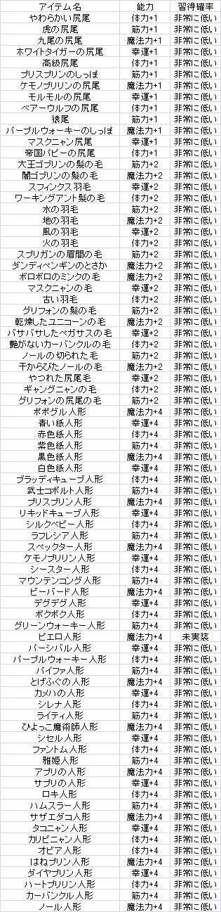 アイテム図鑑 その他コレクション