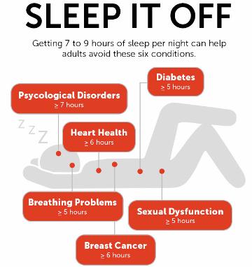 睡眠時間と疾患リスク