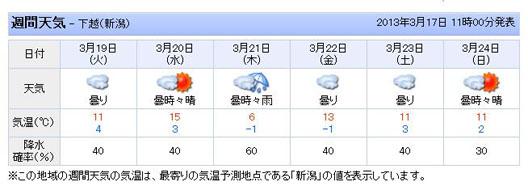 2013年3月18日 天気 新潟村上