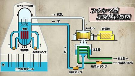 福島原子炉