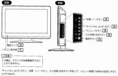 ベルソン16インチ液晶テレビ-前面・側面端子