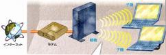 無線LAN仕組み