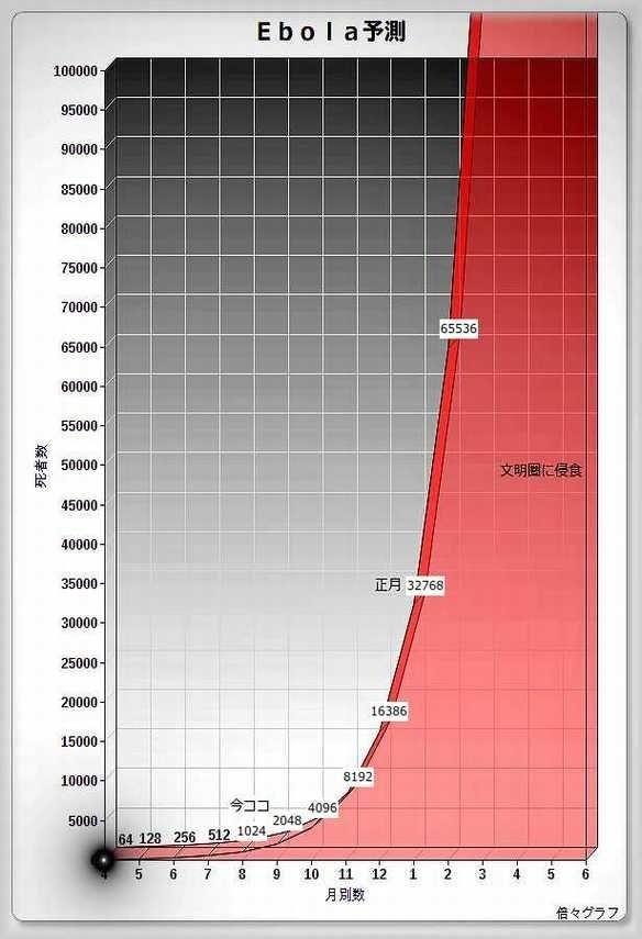 エボラ予測値