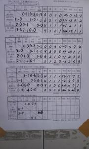 長久手愛知ウィンターカップ'12 1日目の結果