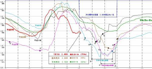 グラフ_convert_20130705200427