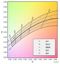 LEC-AH815A色温度