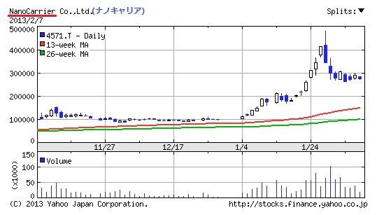 ナノキャリア 株価 3か月