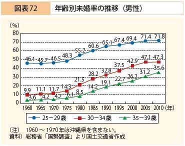 男性の未婚率の推移