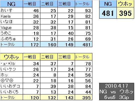 NG vs ウホッ