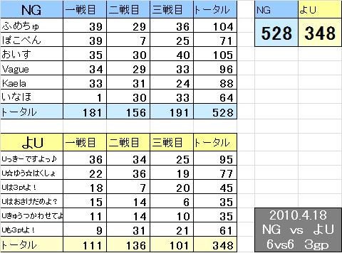 NG vs よU