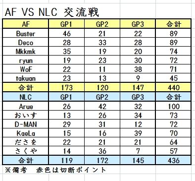 AF対NLC