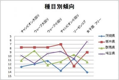 2013北関東女子種目別