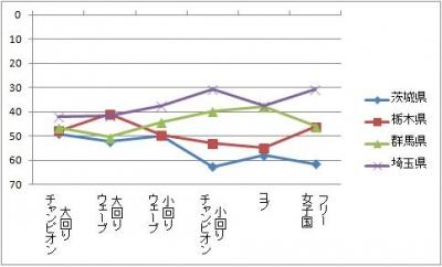 2013北関東男子種目別