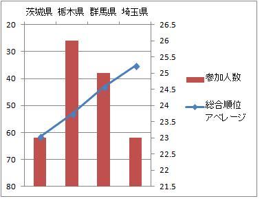2013北関東男子順位