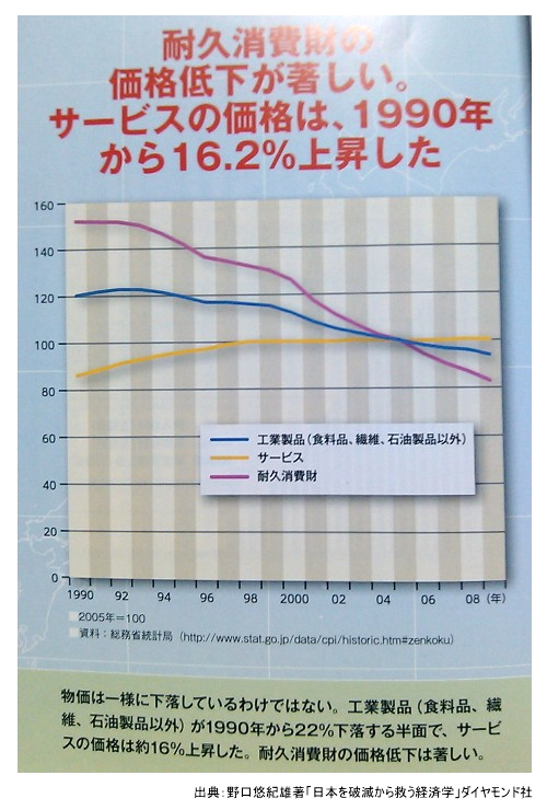 H24.1.24物価下落に関するグラフ