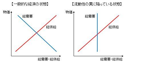 H24.2.1流動性の罠-1-