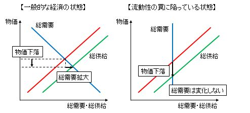 H24.2.1流動性の罠-2-