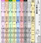 小倉大賞典(SN)