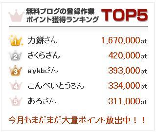 ブログ登録16万円