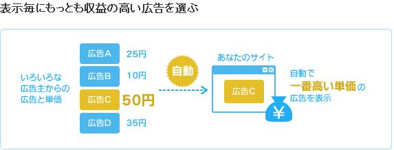 忍者 AdMax システム