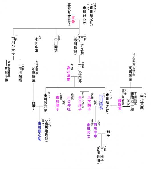 家系図_kagawa_conv