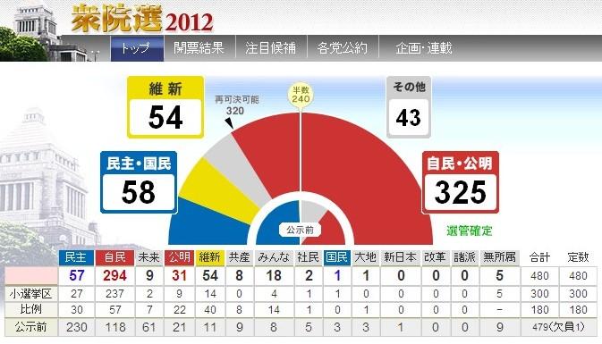 衆議院選挙 2012