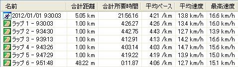 2012すすき川元旦マラソン