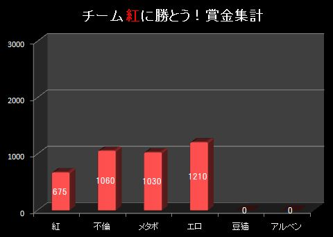 19S9月5週グラフ