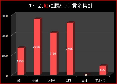 19S12月4週グラフ