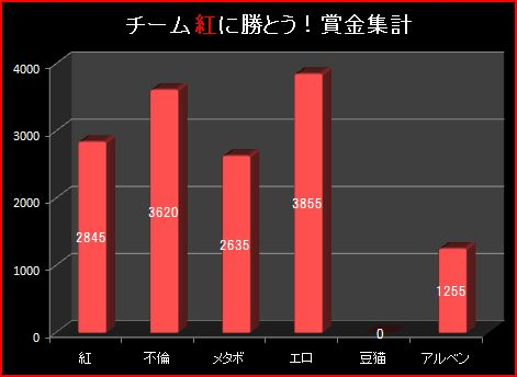 20S4月3週グラフ