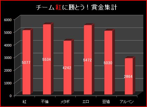20S10月2週グラフ