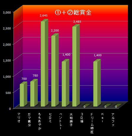 25S9月1週①②グラフ