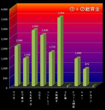 25S10月4週①②グラフ