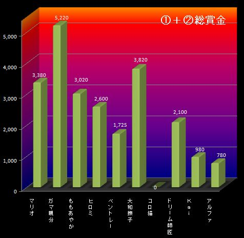 25S12月3週①②グラフ