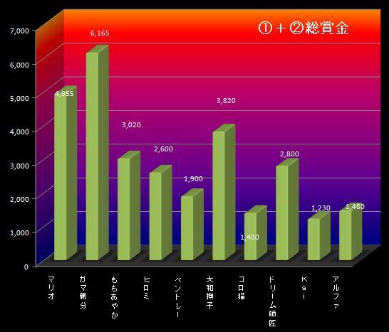 26S2月1週①②グラフ