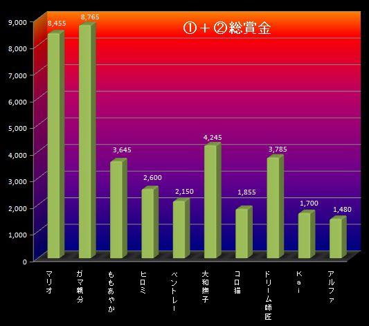 26S3月4週①②グラフ
