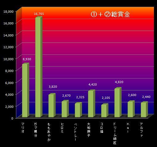 26S5月2週①②グラフ
