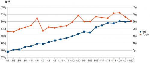ぴょん子130422_グラフ